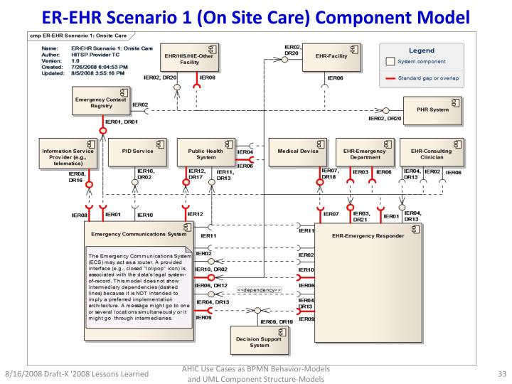 ER-EHR Scenario 1 (On Site Care) Component Model