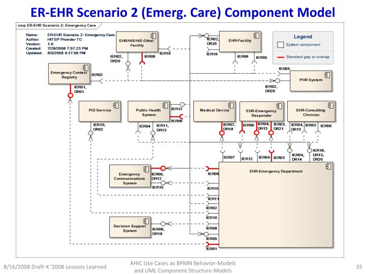 ER-EHR Scenario 2 (Emerg. Care) Component Model