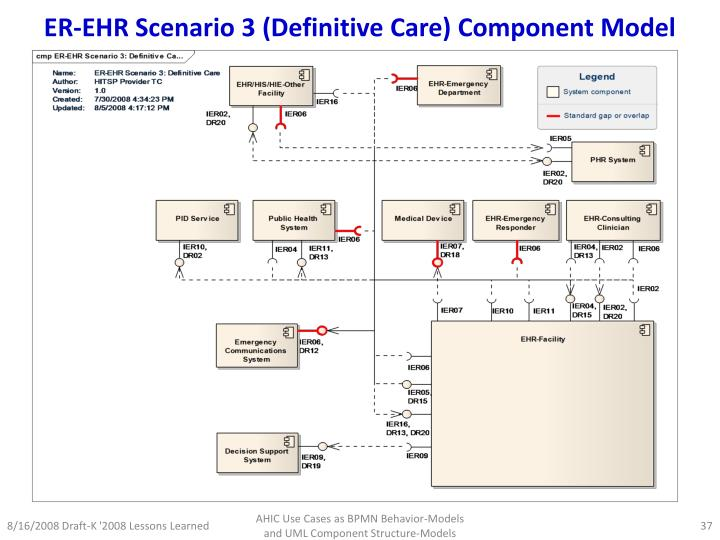 ER-EHR Scenario 3 (Definitive Care) Component Model