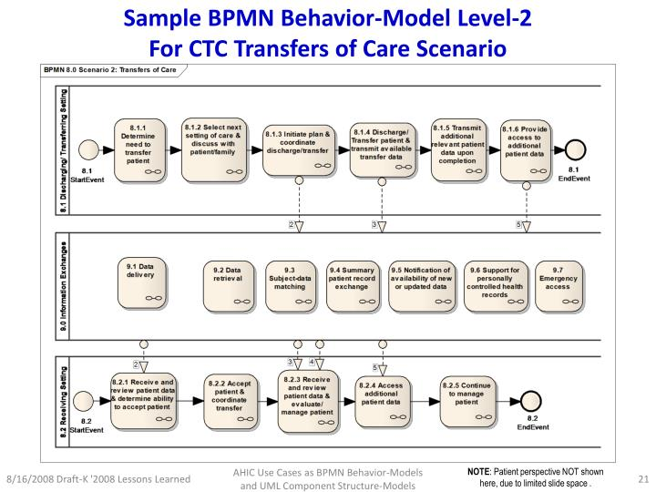 Sample BPMN Behavior-Model Level-2