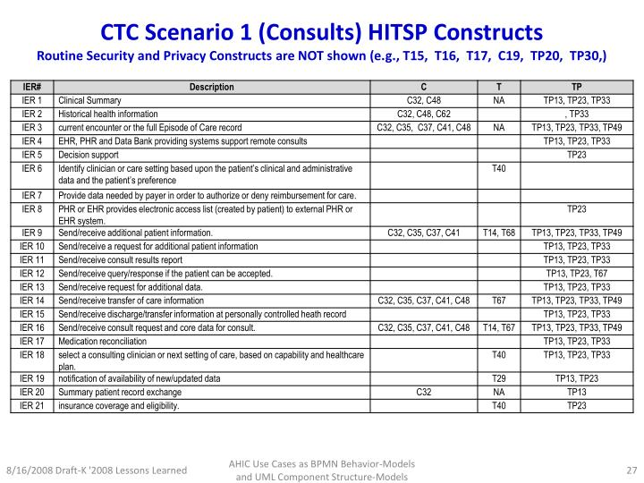 CTC Scenario 1 (Consults) HITSP Constructs