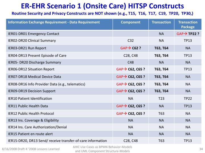 ER-EHR Scenario 1 (Onsite Care) HITSP Constructs
