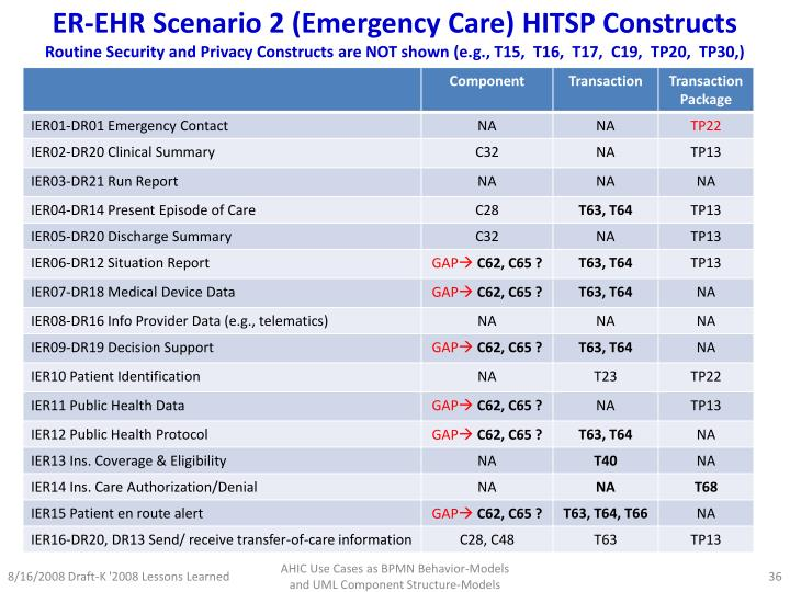ER-EHR Scenario 2 (Emergency Care) HITSP Constructs