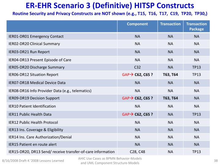 ER-EHR Scenario 3 (Definitive) HITSP Constructs