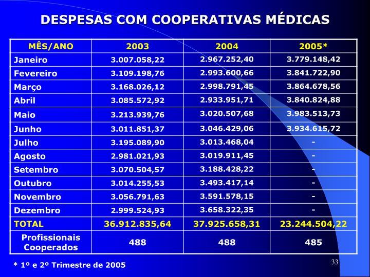 DESPESAS COM COOPERATIVAS MÉDICAS