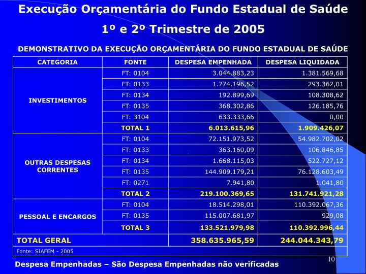 Execução Orçamentária do Fundo Estadual de Saúde