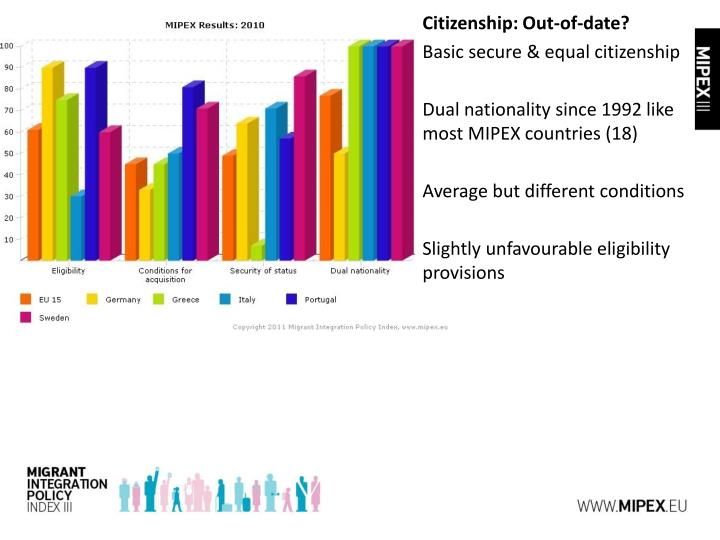 Citizenship: Out-of-date?