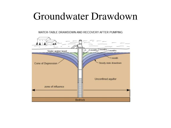 Groundwater Drawdown