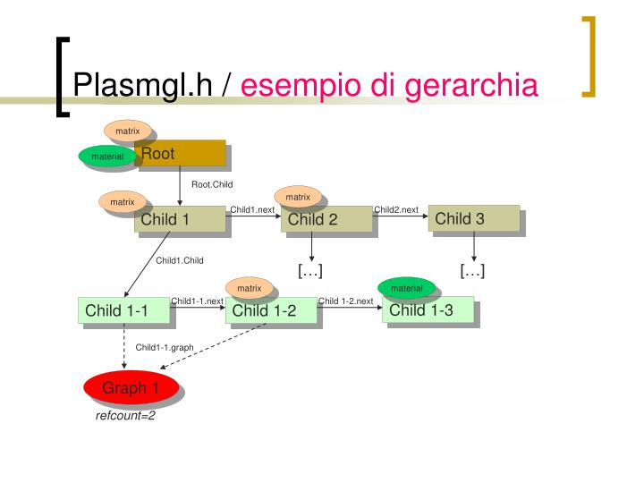 Plasmgl.h /