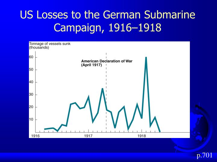 US Losses to the German Submarine Campaign, 1916–1918