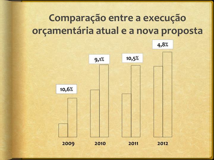 Comparação entre a execução orçamentária atual e a nova proposta