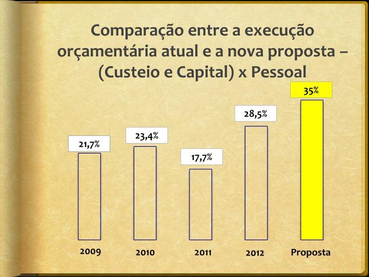 Comparação entre a execução orçamentária atual e a nova proposta – (Custeio e Capital) x Pessoal