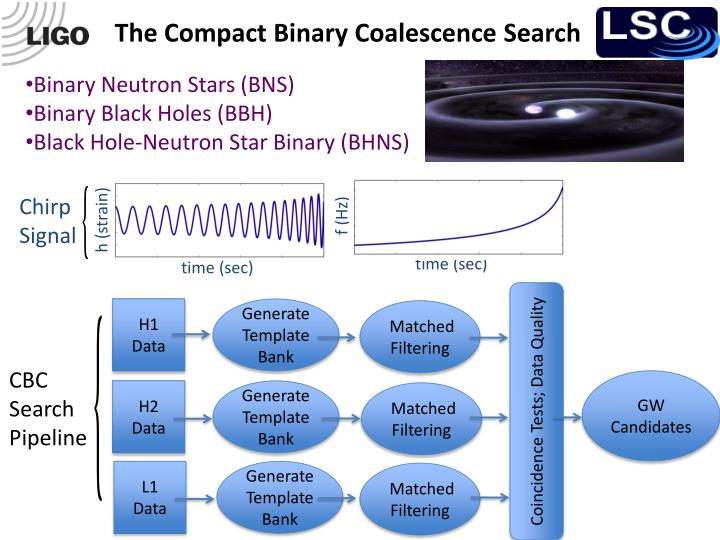 The Compact Binary Coalescence Search