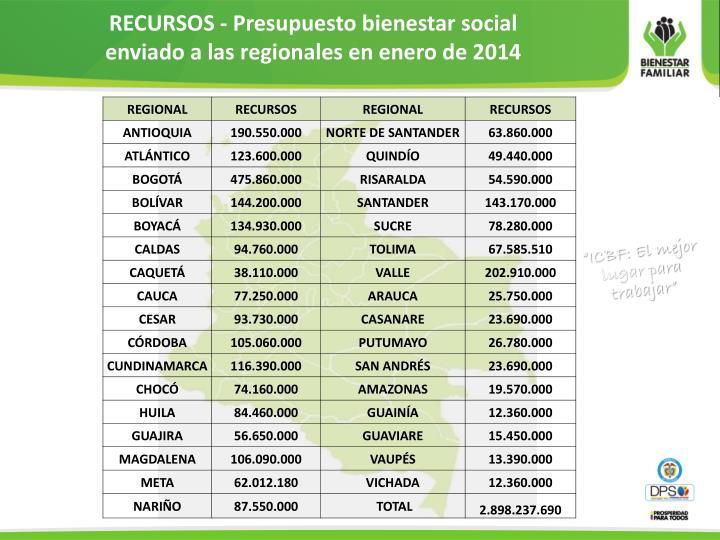 RECURSOS - Presupuesto bienestar social