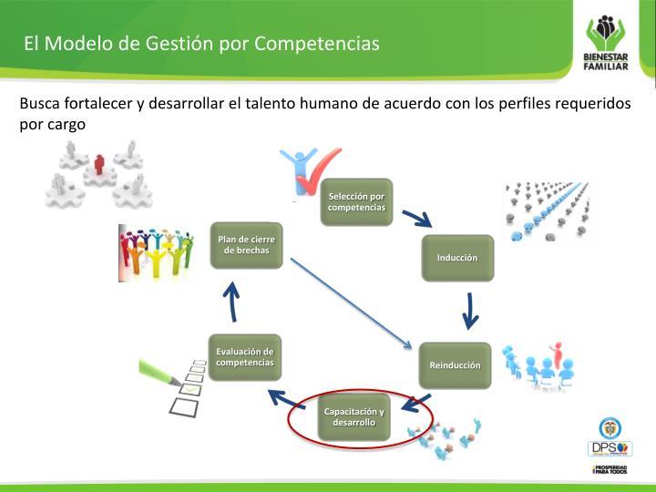 El Modelo de Gestión por Competencias