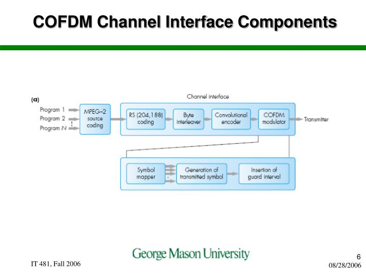 COFDM Channel Interface Components