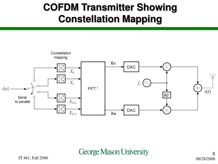 COFDM Transmitter Showing Constellation Mapping