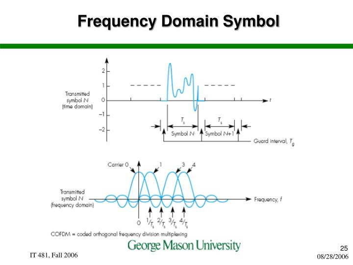 Frequency Domain Symbol