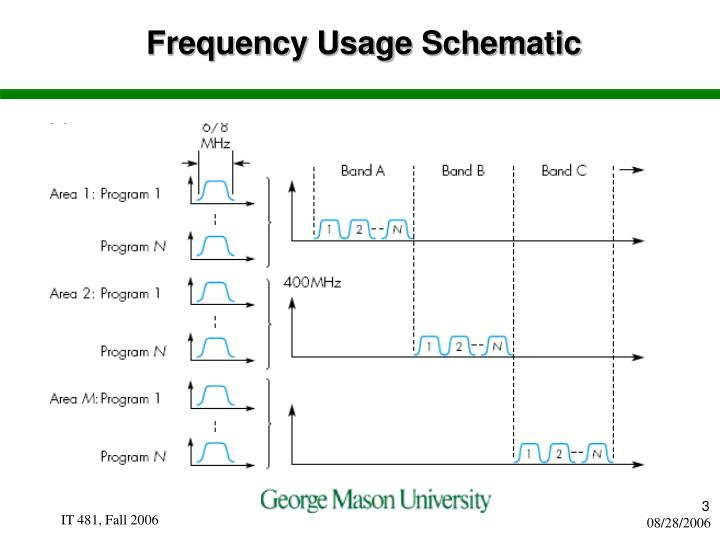 Frequency usage schematic
