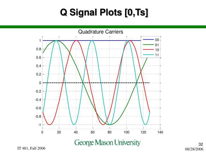 Q Signal Plots [0,Ts]