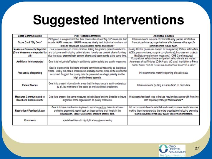 Suggested Interventions