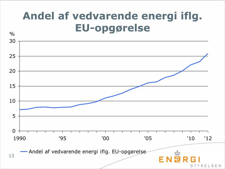 Andel af vedvarende energi iflg. EU-opgørelse