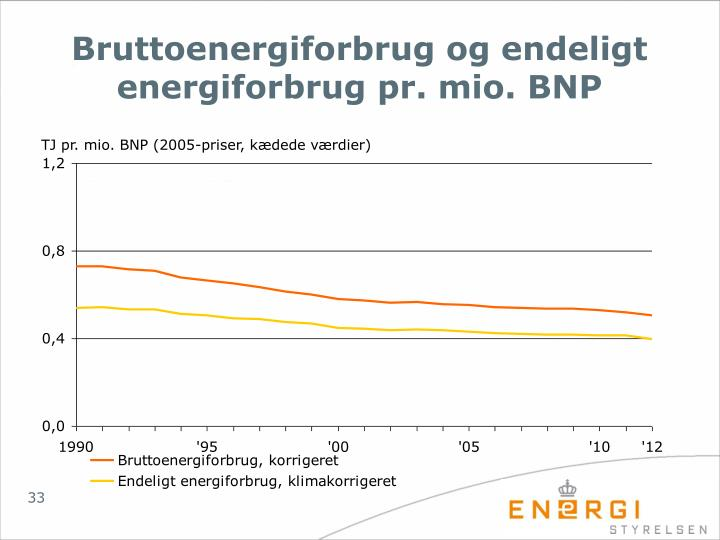 Bruttoenergiforbrug og endeligt energiforbrug pr. mio. BNP