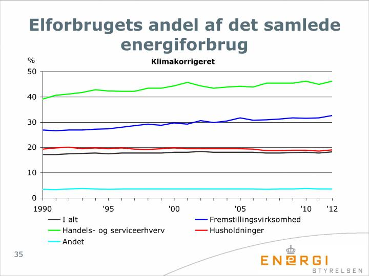 Elforbrugets andel af det samlede energiforbrug
