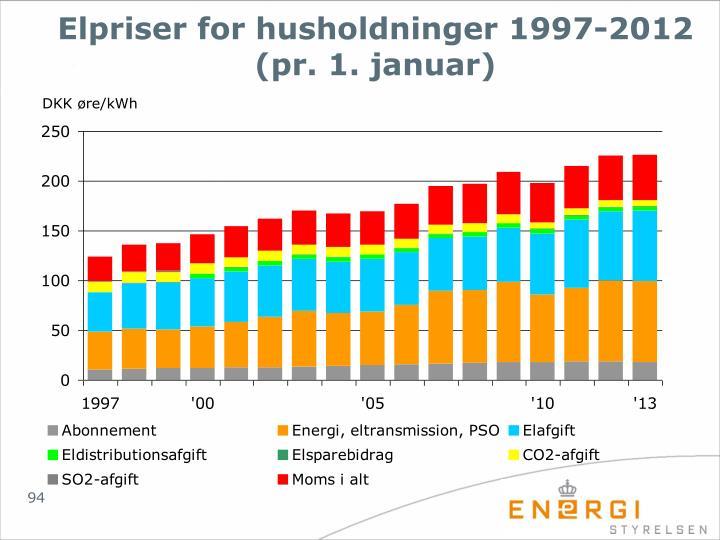 Elpriser for husholdninger 1997-2012