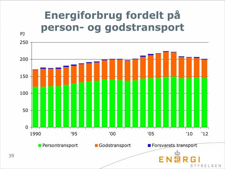 Energiforbrug fordelt på