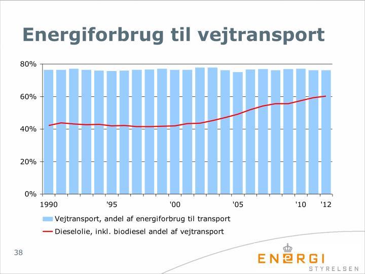 Energiforbrug til vejtransport