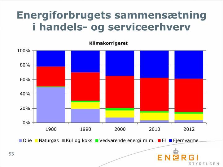 Energiforbrugets sammensætning i handels- og serviceerhverv