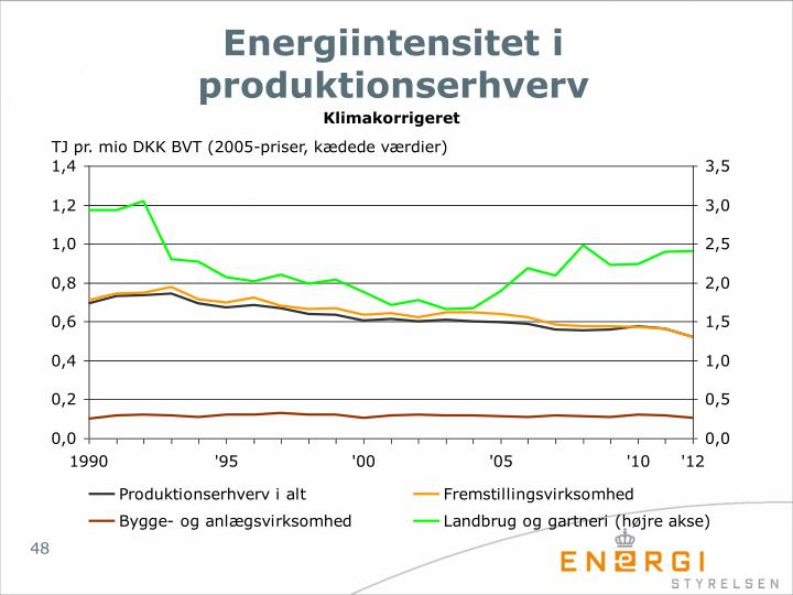 Energiintensitet i produktionserhverv