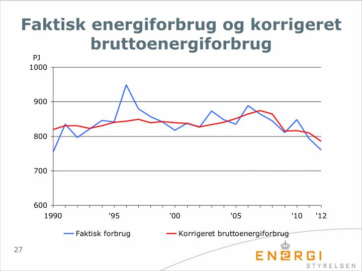 Faktisk energiforbrug og korrigeret