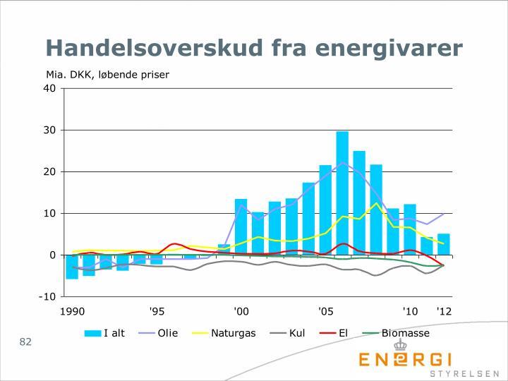 Handelsoverskud fra energivarer