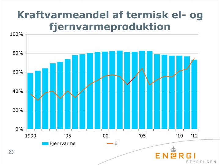 Kraftvarmeandel af termisk el- og fjernvarmeproduktion