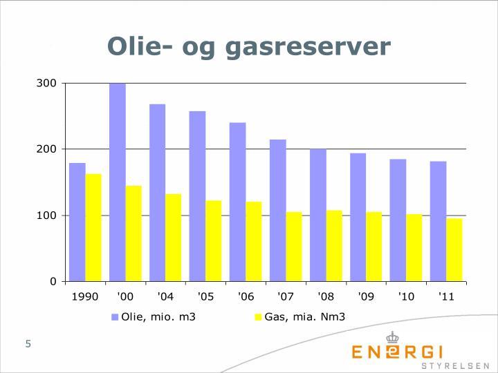 Olie- og gasreserver