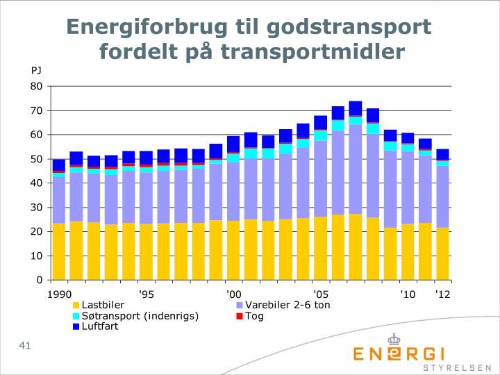 Energiforbrug til godstransport