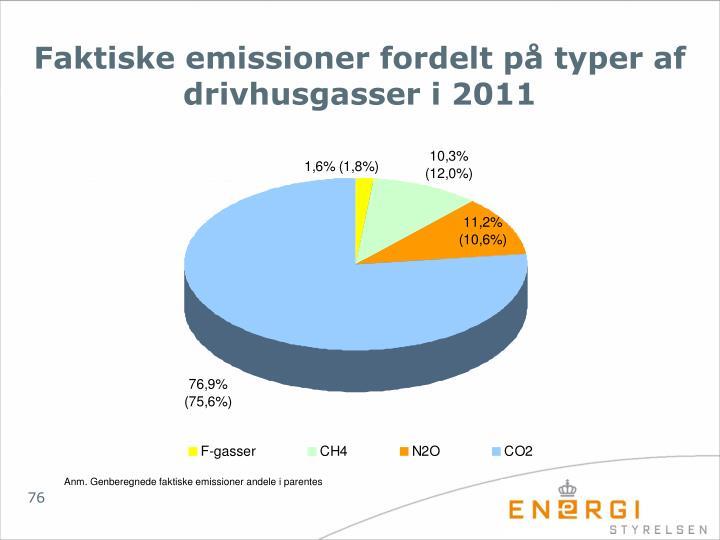 Faktiske emissioner fordelt på typer af