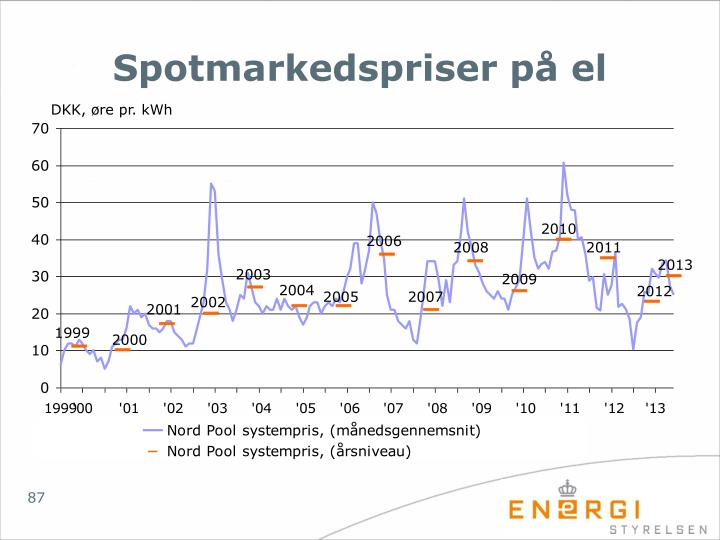 Spotmarkedspriser på el
