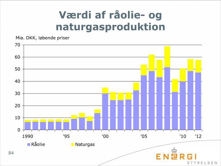 Værdi af råolie- og naturgasproduktion