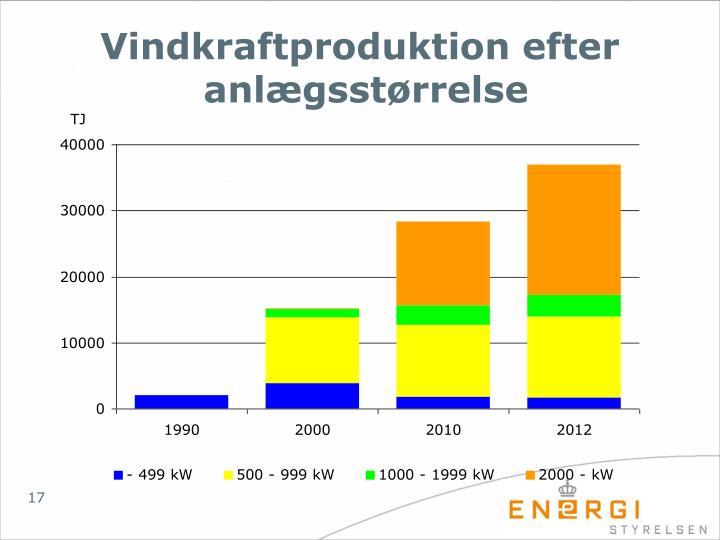 Vindkraftproduktion efter