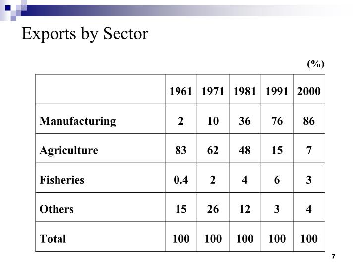 Exports by Sector