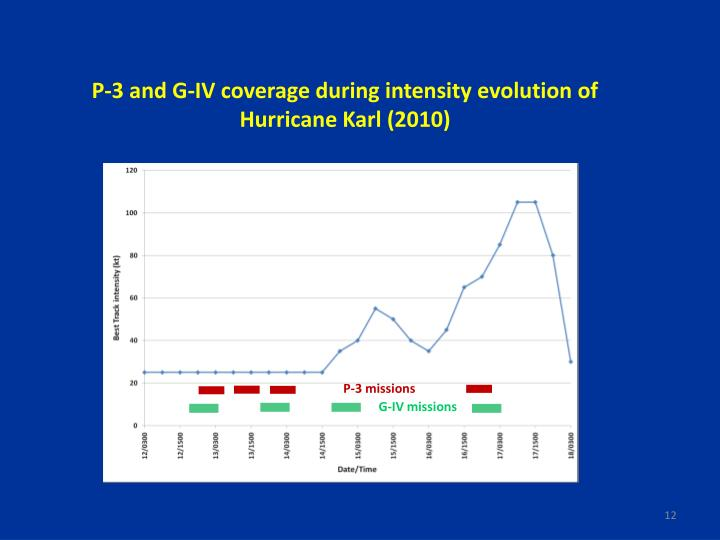 P-3 and G-IV coverage during intensity evolution of Hurricane Karl (2010)