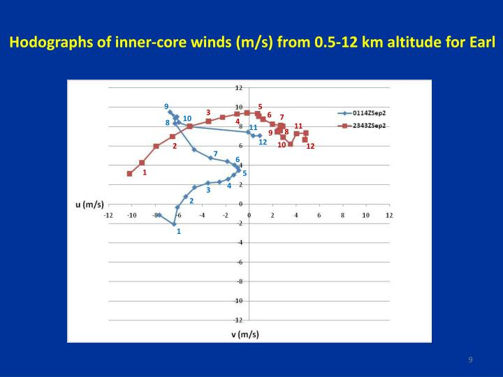 Hodographs of inner-core winds (m/s) from 0.5-12 km altitude for Earl