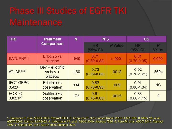 Phase III Studies of EGFR TKI Maintenance