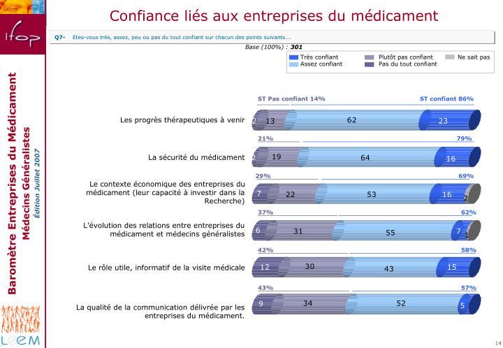 Confiance liés aux entreprises du médicament