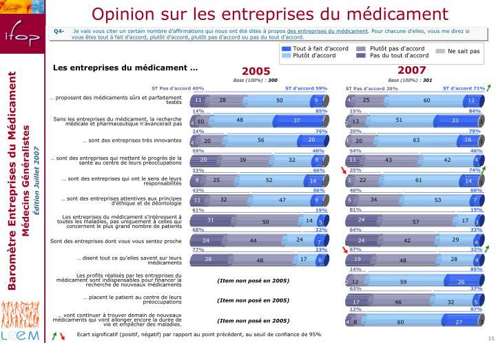 Opinion sur les entreprises du médicament