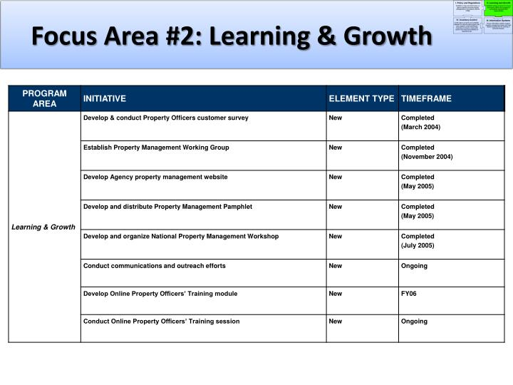 Focus Area #2: Learning & Growth