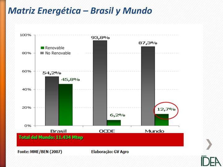 Matriz Energética –